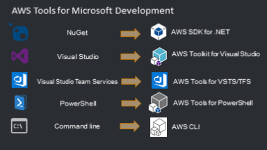 5 Developing Microsoft Apps on AWS